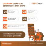 Now you can claim Tax Exemptions On CrowdKash Fundraisers!